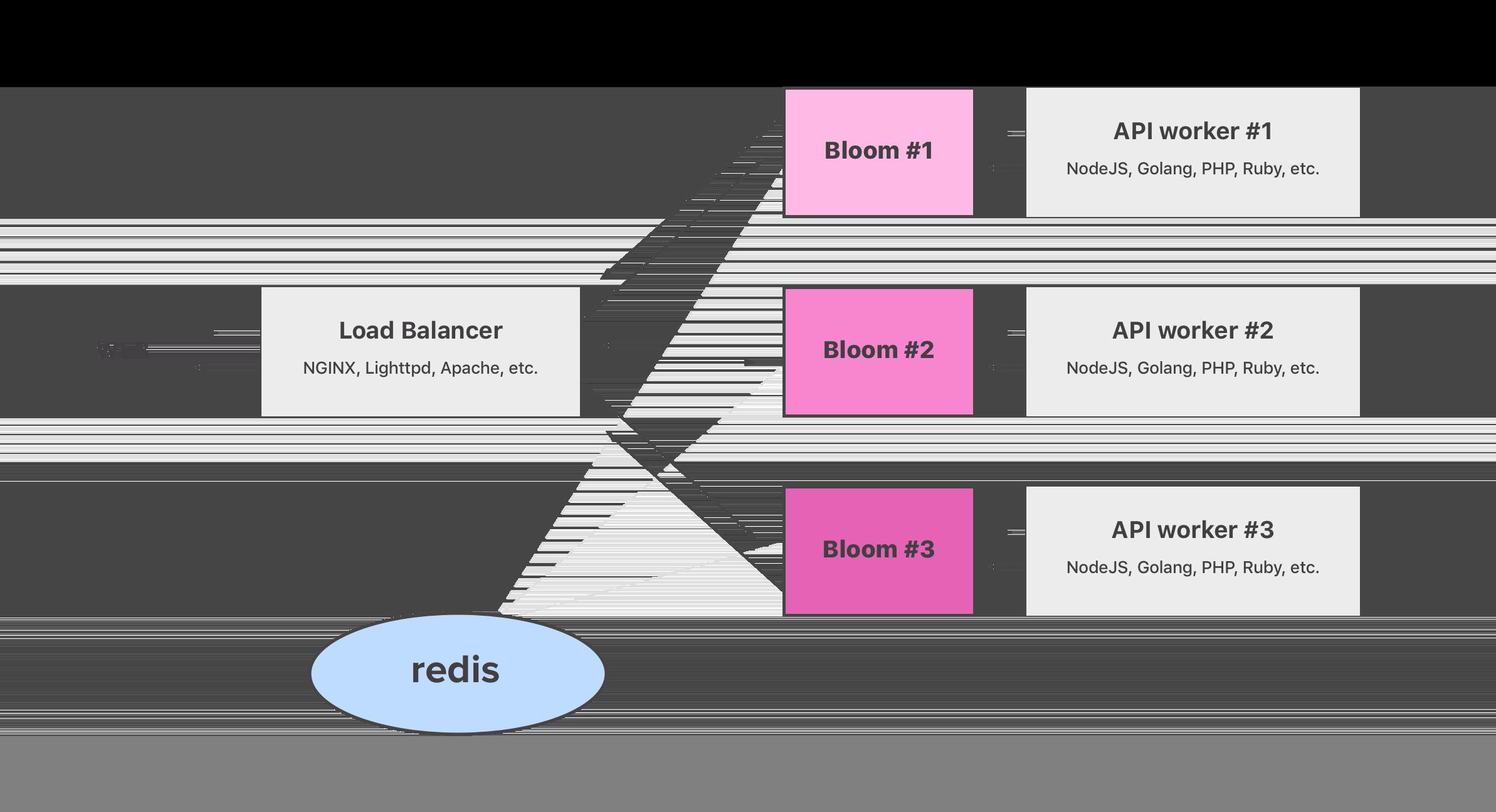 bloom-server - crates io: Rust Package Registry